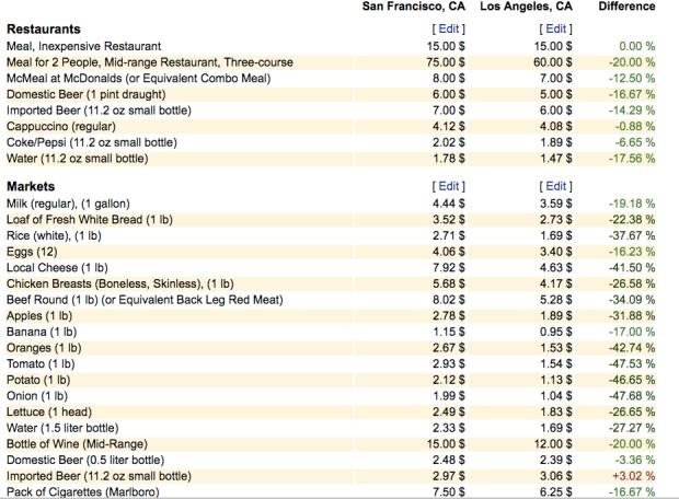 Preisstruktur, Lebensmittelpreise, San Francisco, Los Angeles, Supermarkt, Lebensunterhaltungskosten, Kalifornien
