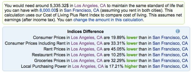 Kosten, Preise, Lebenshaltungskosten, Kalifornien, California, USA, Steuern, Mehrwertsteuer, Miete, Lebensmittelpreise, Los Angeles, San Francisco, Silicon Valley